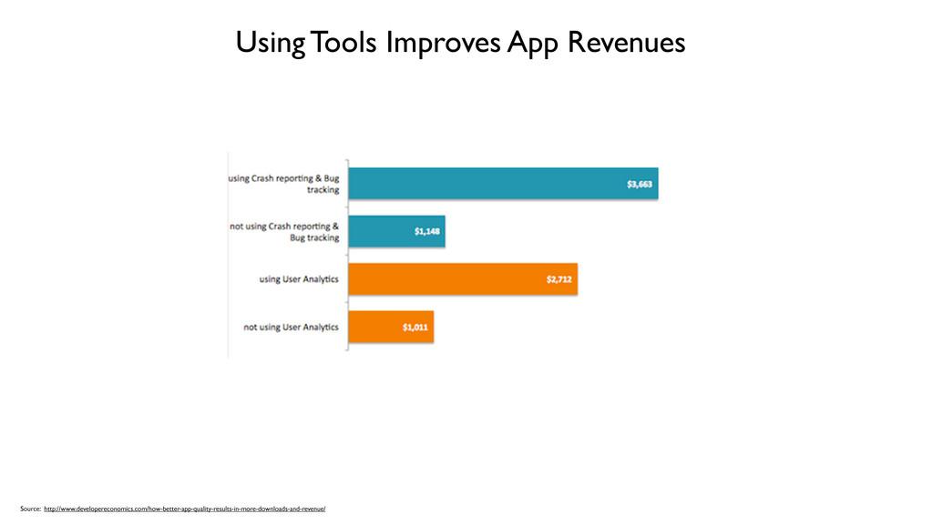 Using Tools Improves App Revenues Source: http:...