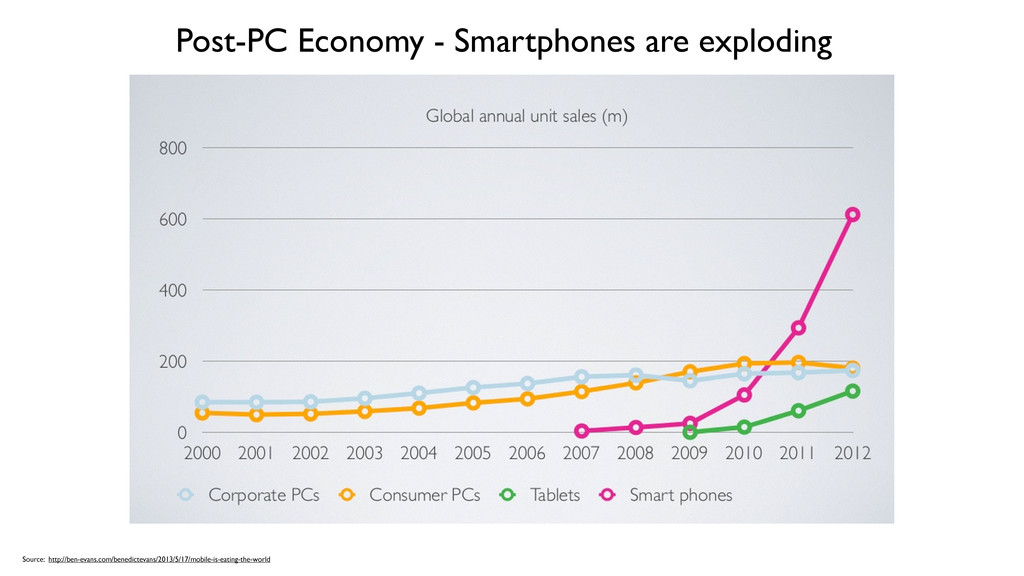 Post-PC Economy - Smartphones are exploding Sou...