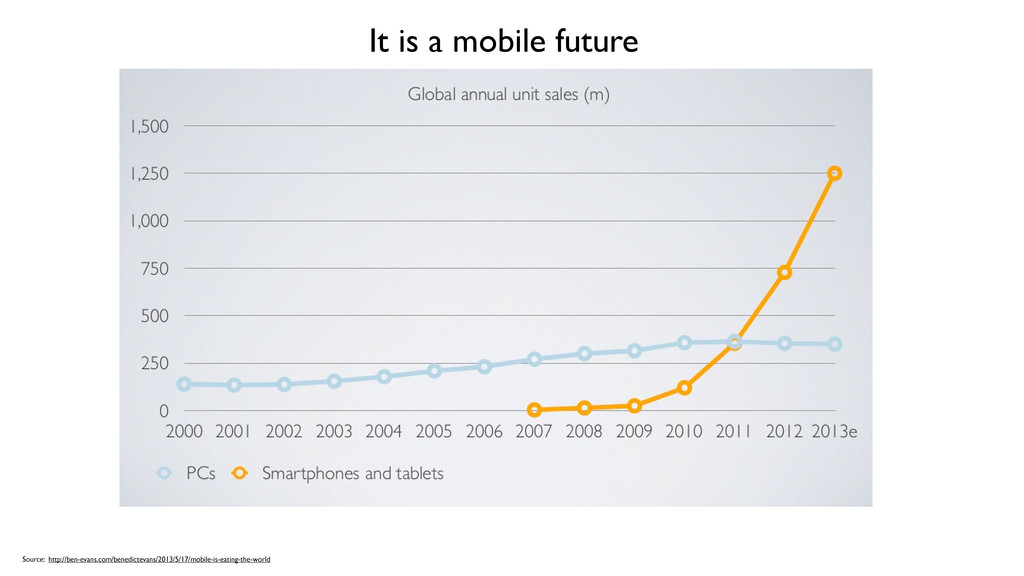 It is a mobile future Source: http://ben-evans....