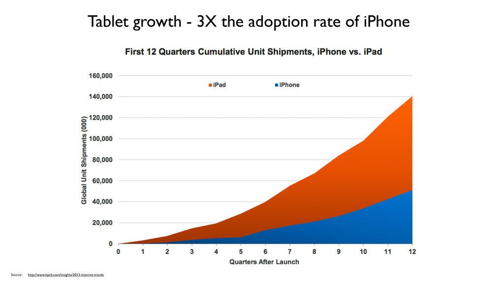 Tablet growth - 3X the adoption rate of iPhone ...