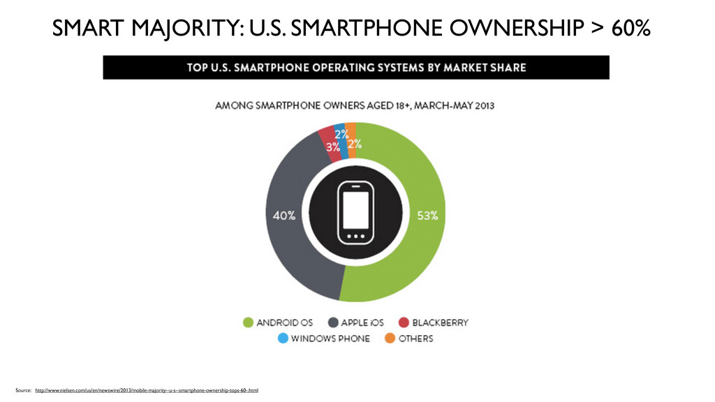 SMART MAJORITY: U.S. SMARTPHONE OWNERSHIP > 60%...