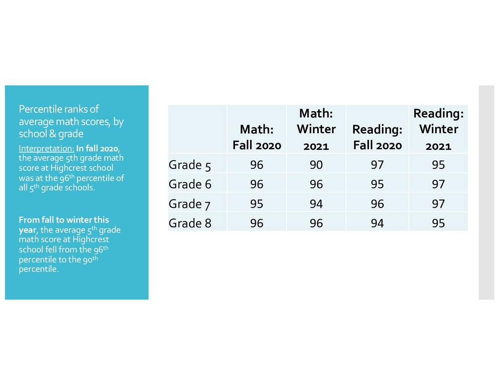 Percentile ranks of average math scores, by sch...