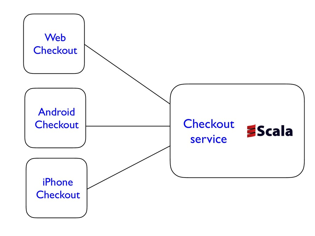 Web Checkout Android Checkout iPhone Checkout C...