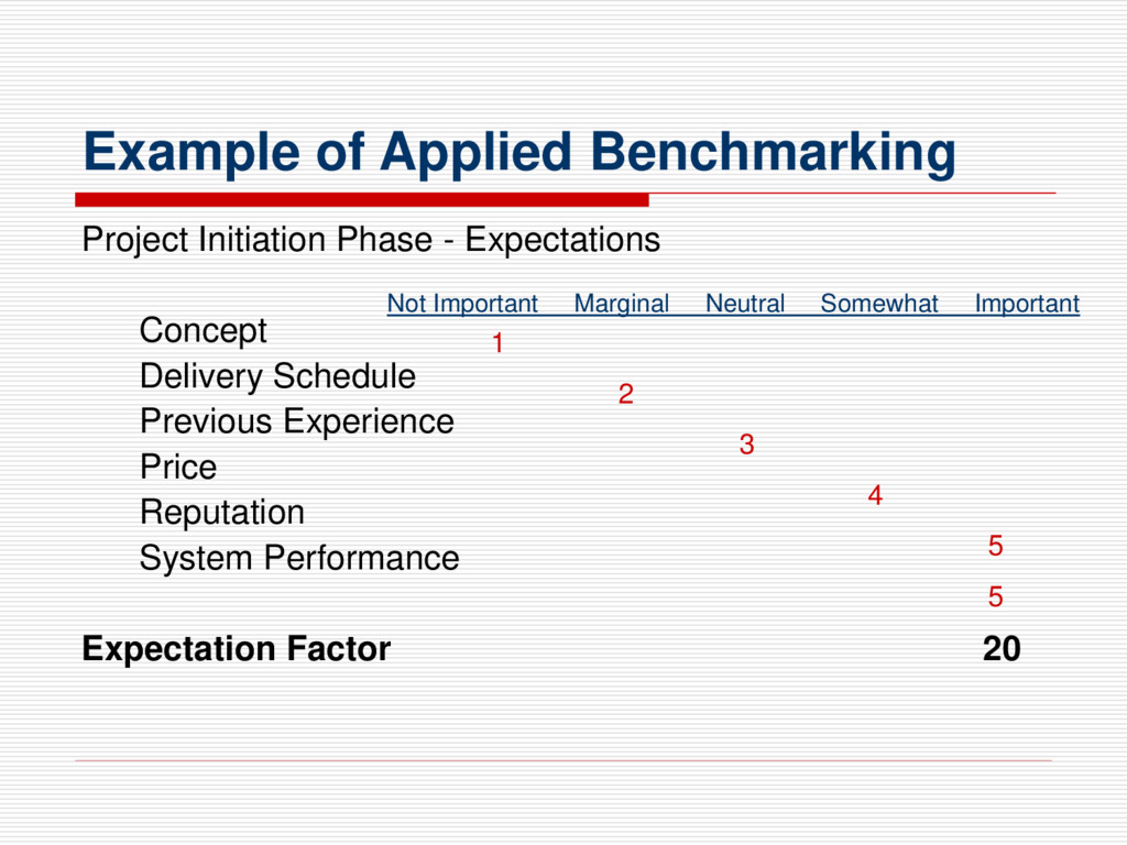 Example of Applied Benchmarking Project Initiat...
