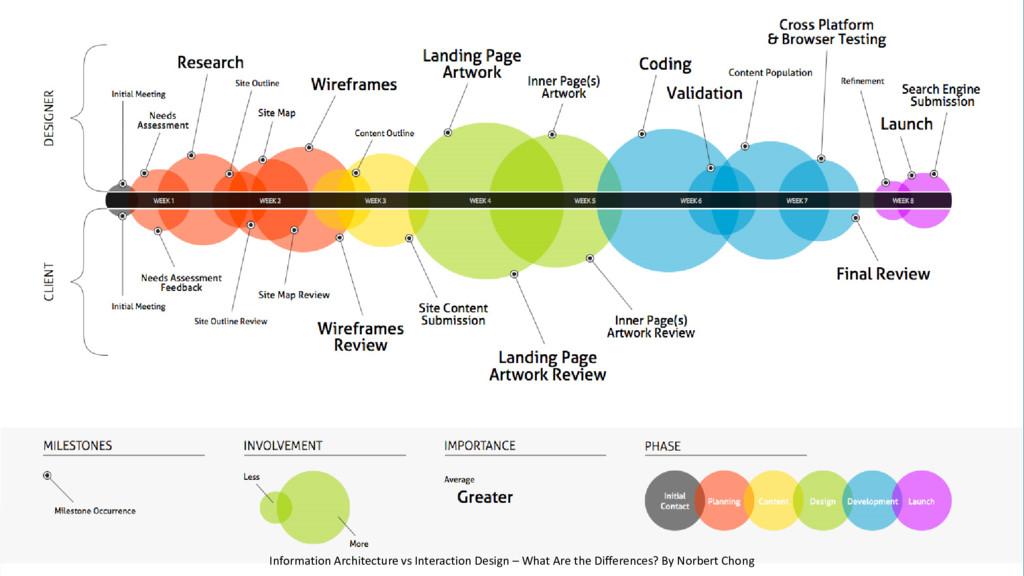 Information Architecture vs Interaction Design ...