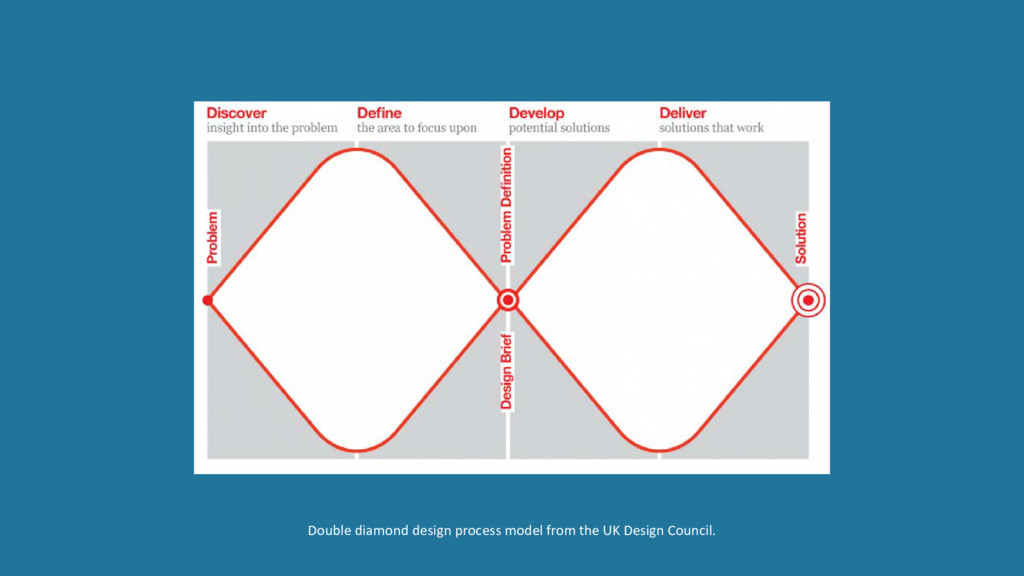 Double diamond design process model from the UK...