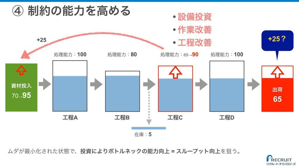 ࡐೖ 70→ 95 ॲཧྗɿ100 ॲཧྗɿ80 ॲཧྗɿ65→90 ॲཧྗɿ10...
