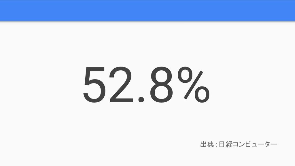 52.8% 出典:日経コンピューター