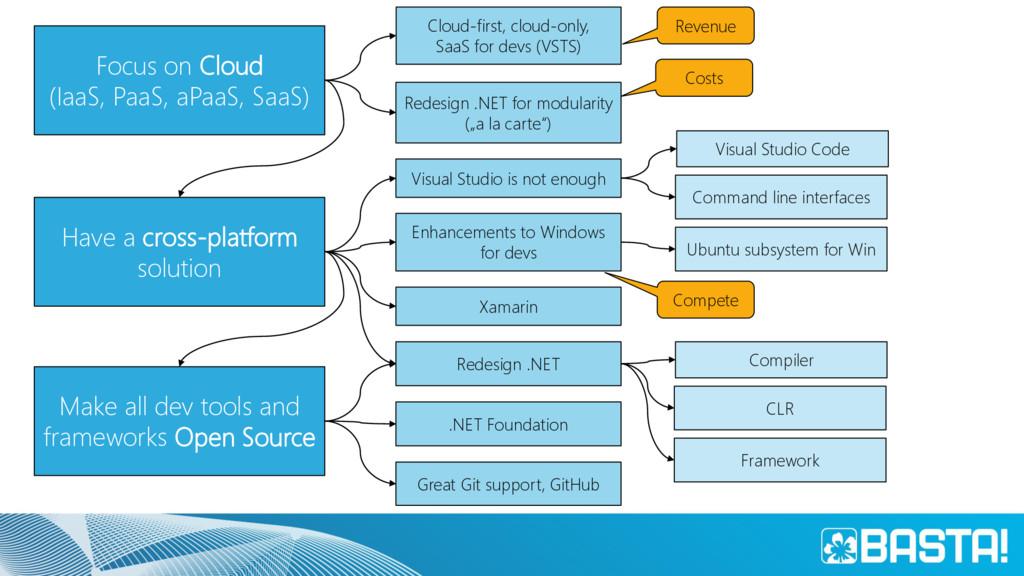 Focus on Cloud (IaaS, PaaS, aPaaS, SaaS) Make a...