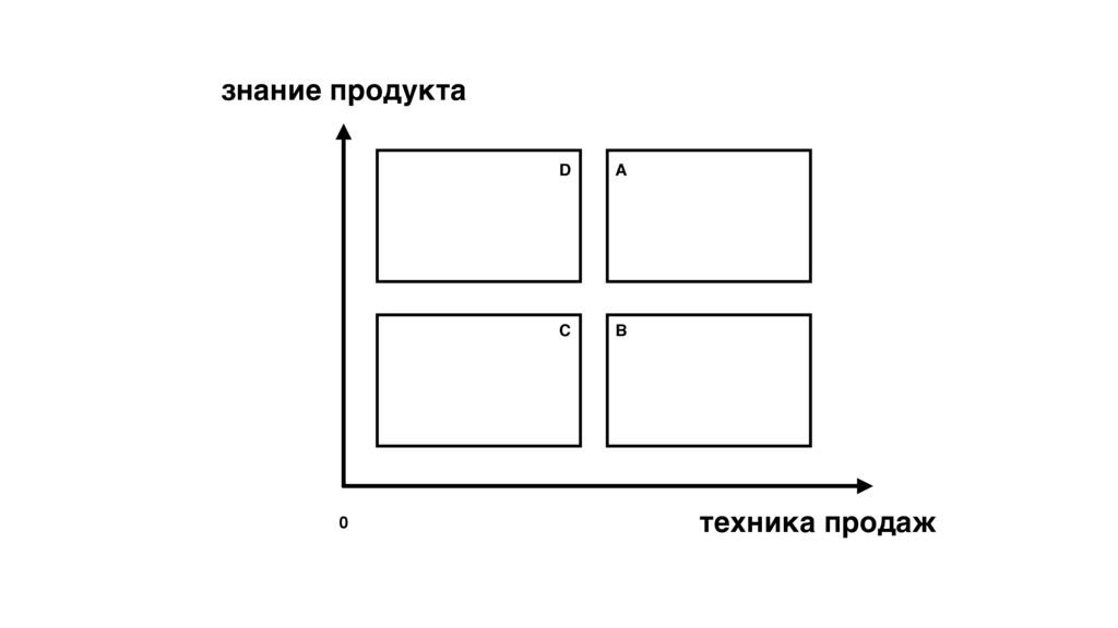 знание продукта техника продаж 0 D A B C