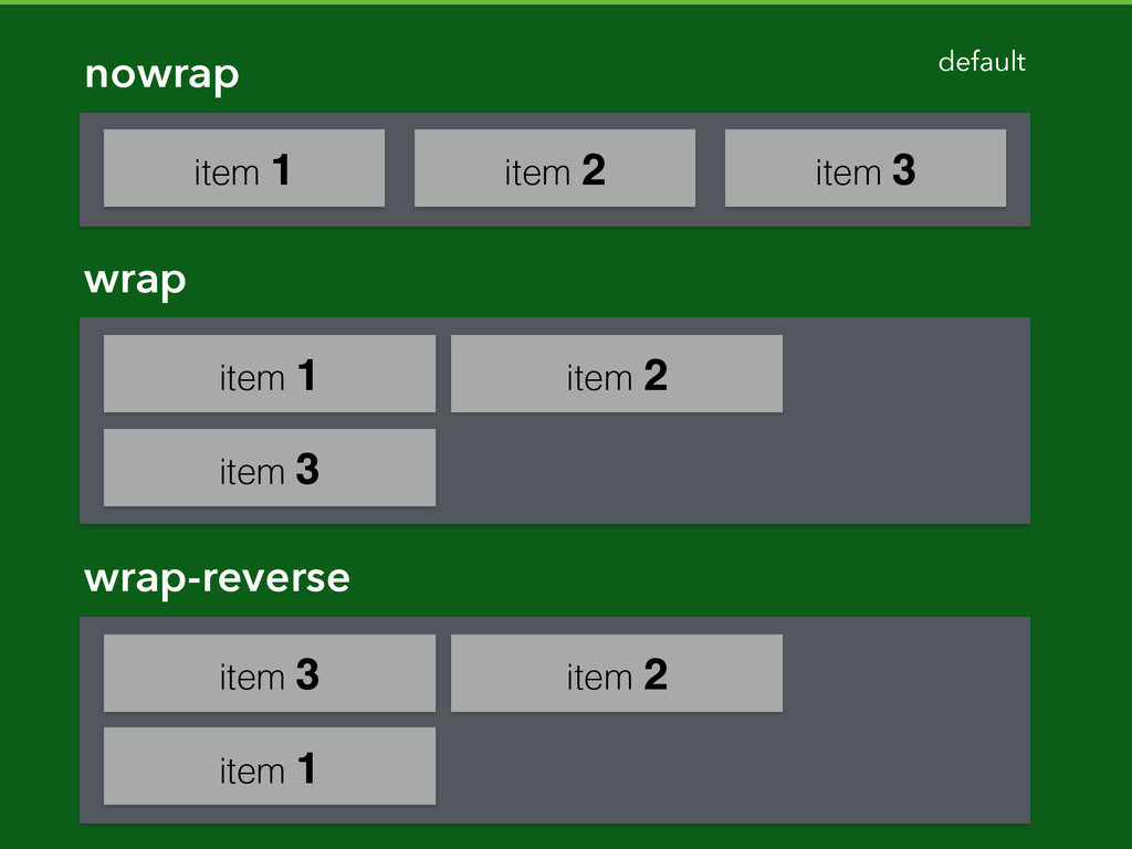 nowrap default item 1 item 2 item 3 wrap item 1...