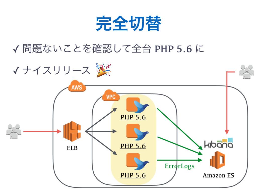 શସ ✓ ͳ͍͜ͱΛ֬ͯ͠શ PHP 5.6 ʹ ✓ φΠεϦϦʔε PHP 5....