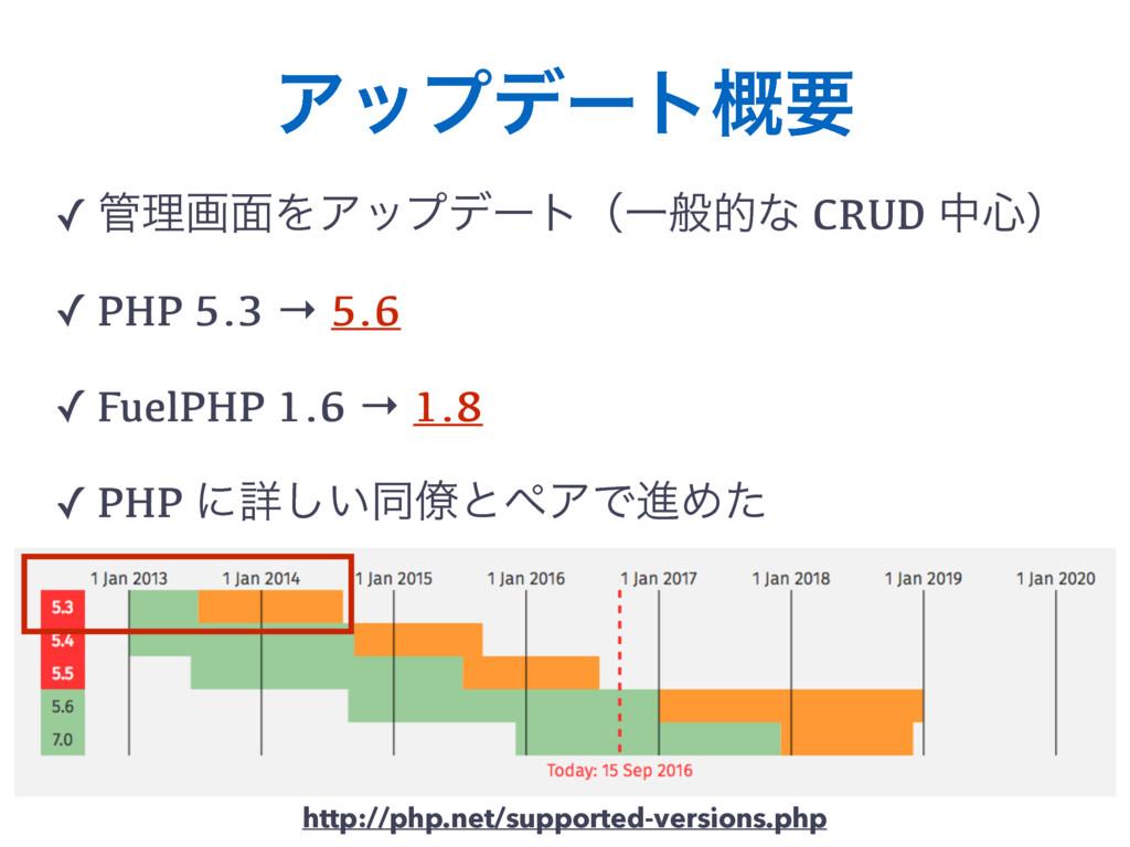 Ξοϓσʔτ֓ཁ ✓ ཧը໘ΛΞοϓσʔτʢҰൠతͳ CRUD த৺ʣ ✓ PHP 5.3 ...