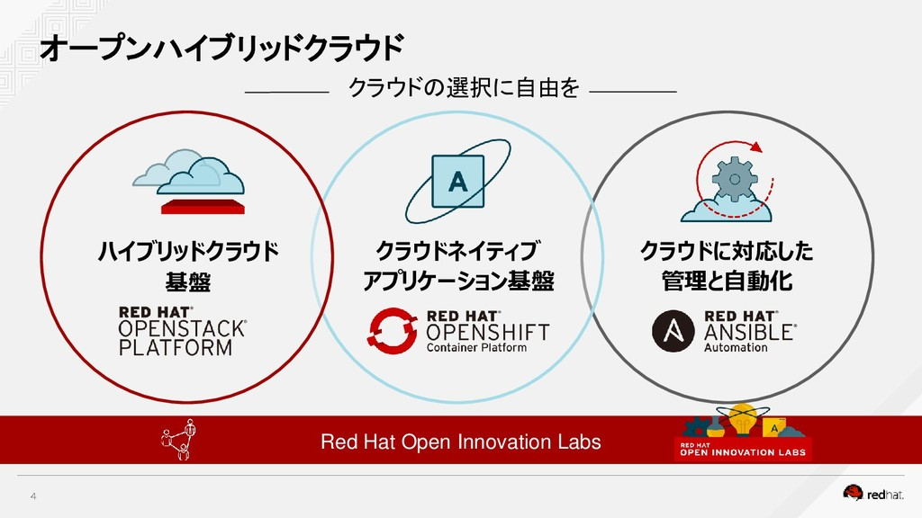 オープンハイブリッドクラウド Red Hat Open Innovation Labs ハイブ...