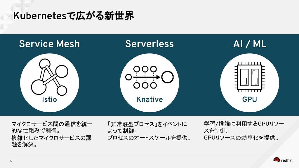 で広がる新世界 マイクロサービス間の通信を統一 的な仕組みで制御。 複雑化したマイクロサービス...