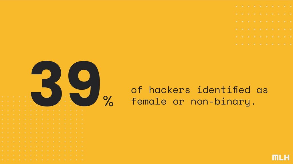 39 % of hackers identified as female or non-bina...