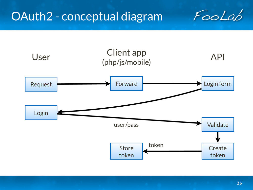 OAuth2 - conceptual diagram 26 User Client app