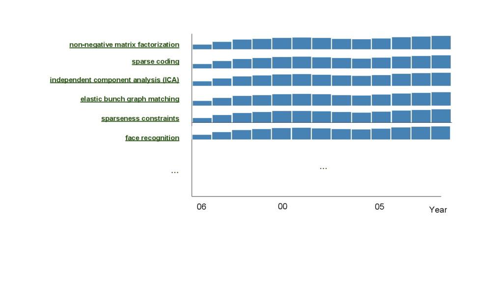 non-negative matrix factorization sparse coding...