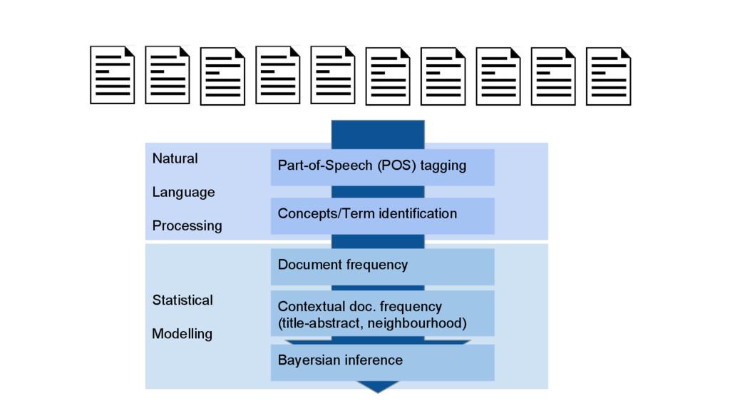 Statistical Modelling Natural Language Processi...