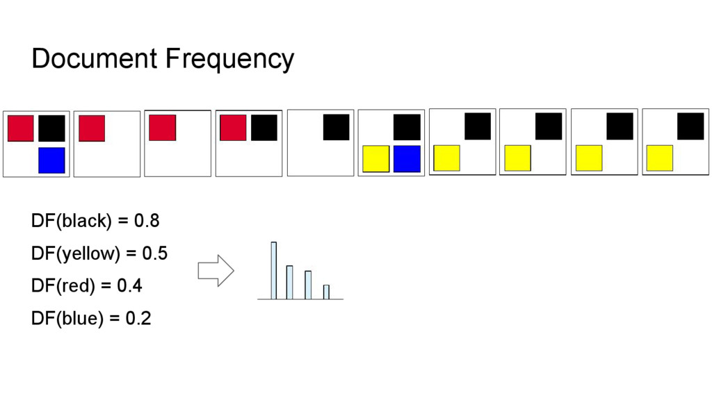Document Frequency DF(black) = 0.8 DF(yellow) =...