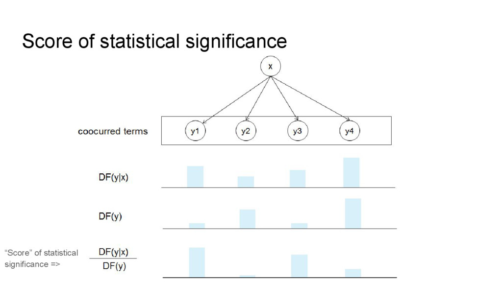"""Score of statistical significance """"Score"""" of st..."""