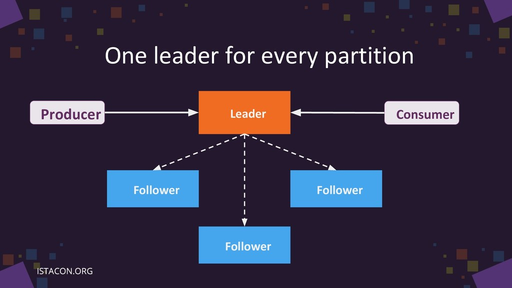 One leader for every partition Follower Leader ...