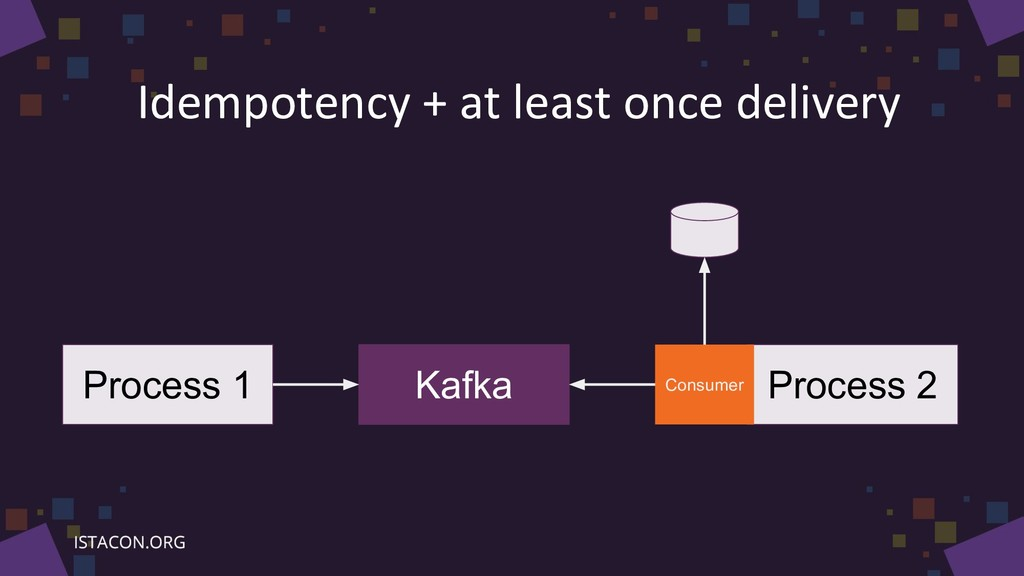 Idempotency + at least once delivery Process 1 ...