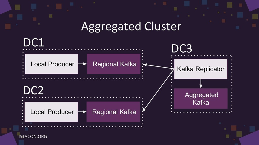 Aggregated Cluster Local Producer Regional Kafk...
