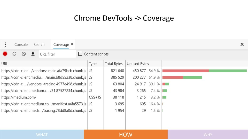 Chrome DevTools -> Coverage WHAT HOW WHY