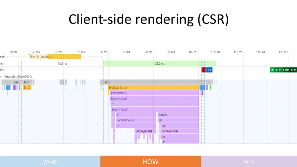 Client-side rendering (CSR) WHAT HOW WHY