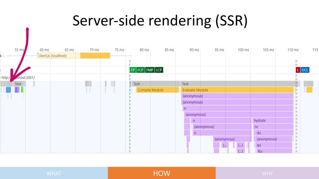 Server-side rendering (SSR) WHAT HOW WHY