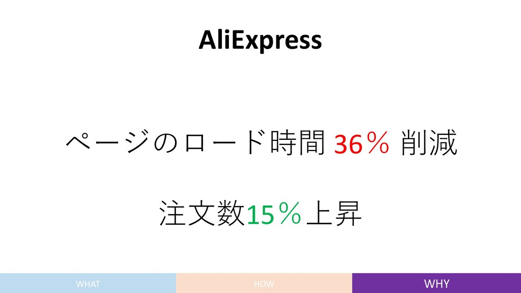AliExpress ページのロード時間 36% 削減 注⽂数15%上昇 WHAT HOW W...