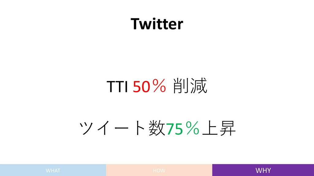 Twitter TTI 50% 削減 ツイート数75%上昇 WHAT HOW WHY