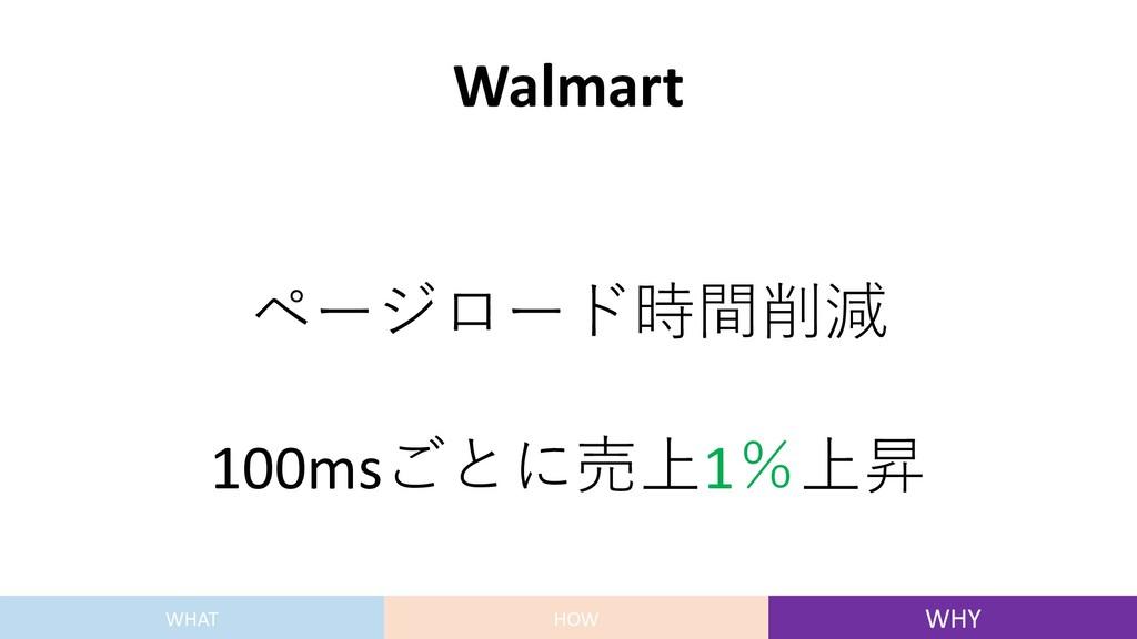 Walmart ページロード時間削減 100msごとに売上1%上昇 WHAT HOW WHY