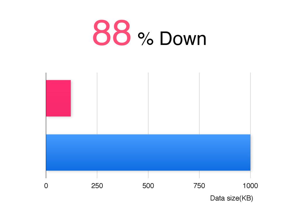 0 250 500 750 1000 88 % Down Data size(KB)