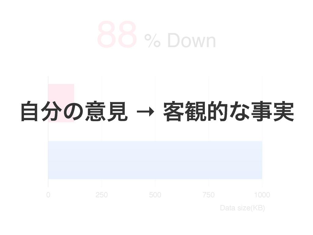 0 250 500 750 1000 88 % Down Data size(KB) ࣗͷҙ...