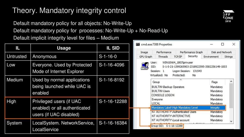 Theory. Mandatory integrity control IL Usage IL...