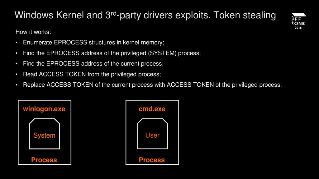 Windows Kernel and 3rd-party drivers exploits. ...