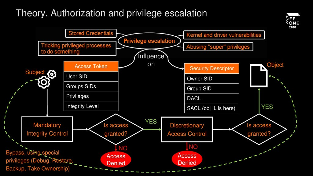 Theory. Authorization and privilege escalation ...