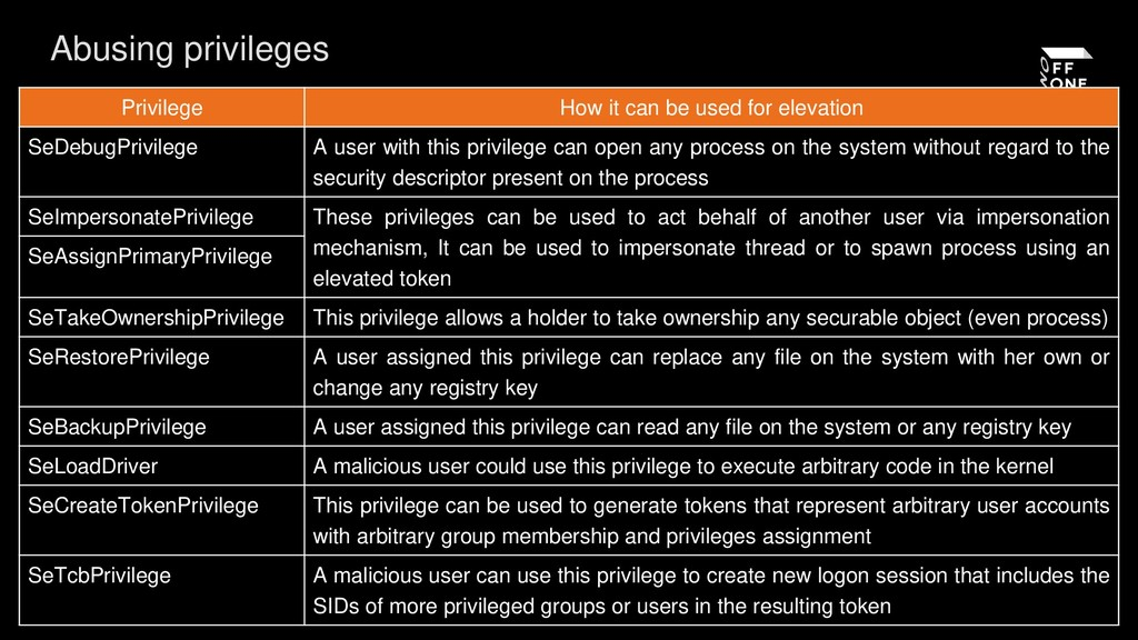 Abusing privileges Privilege How it can be used...