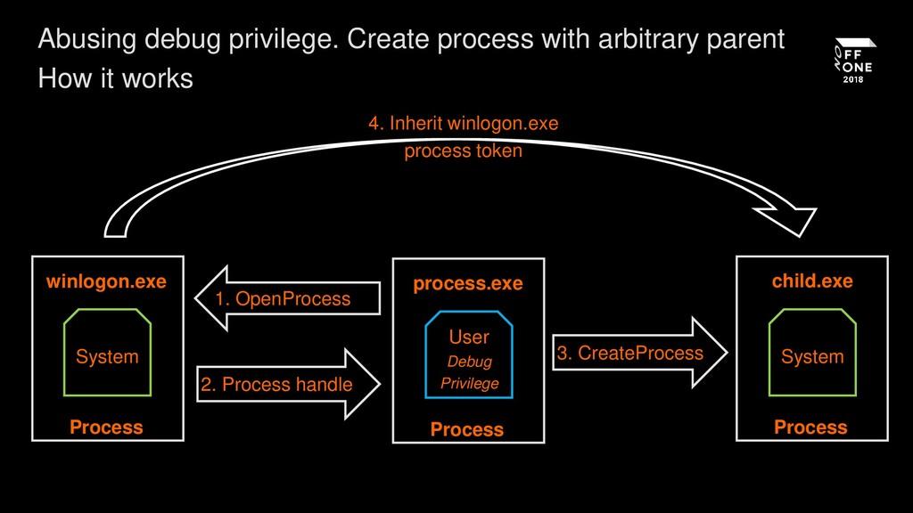 winlogon.exe Process System process.exe Process...