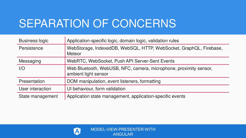 SEPARATION OF CONCERNS Business logic Applicati...