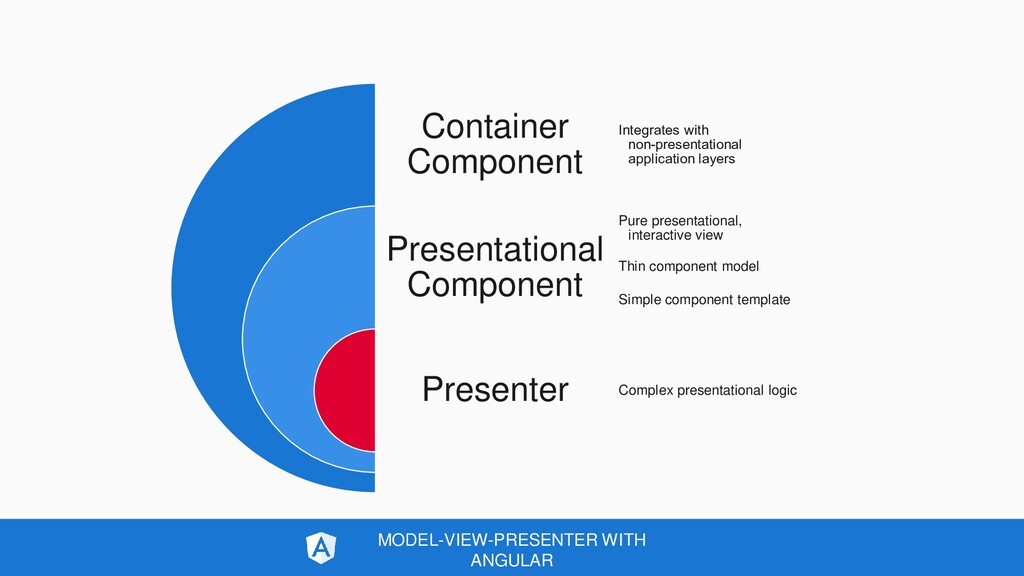 MODEL-VIEW-PRESENTER WITH ANGULAR Container Com...