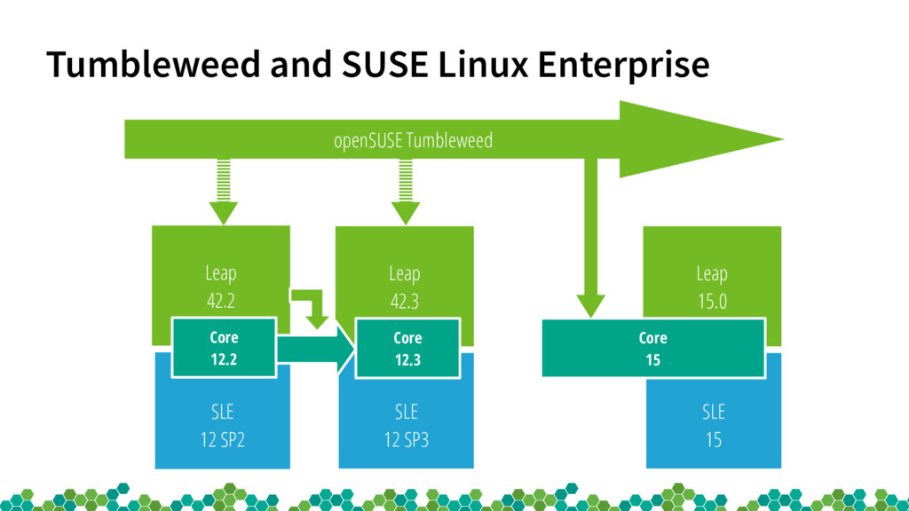 Tumbleweed and SUSE Linux Enterprise SLE 15 Lea...