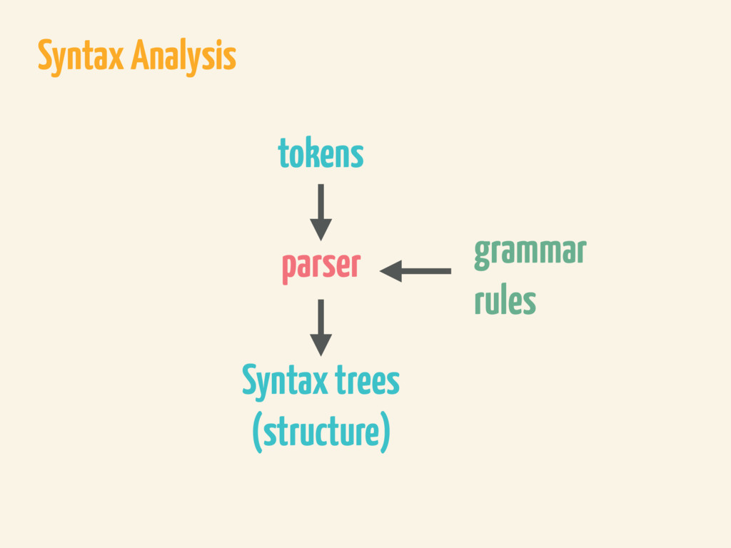 Syntax Analysis parser Syntax trees (structure)...