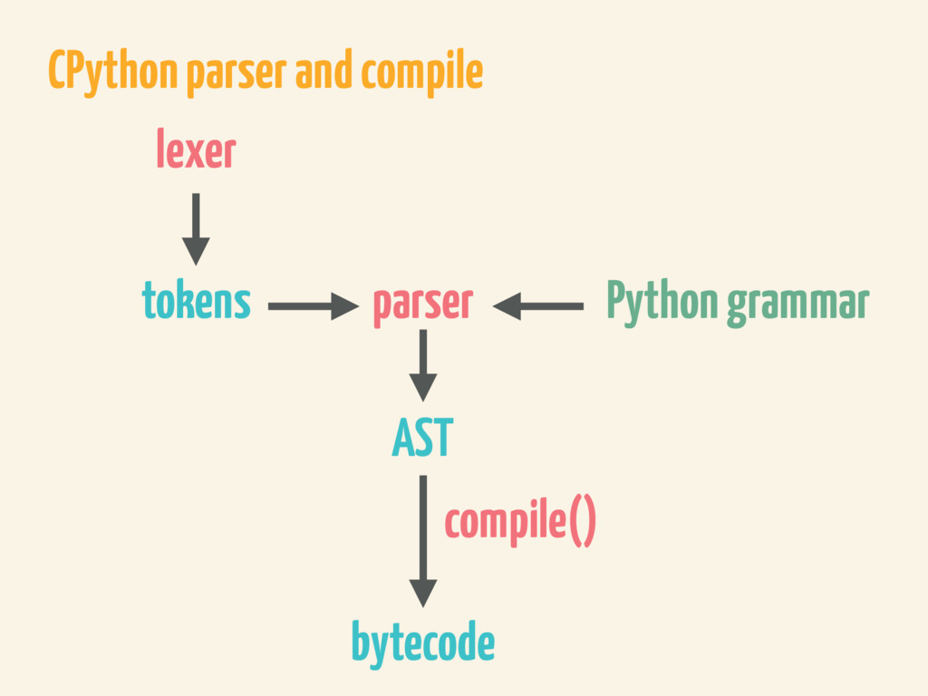CPython parser and compile parser AST tokens Py...