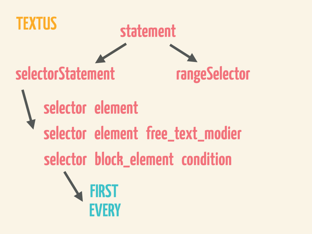 TEXTUS statement selectorStatement selector ele...