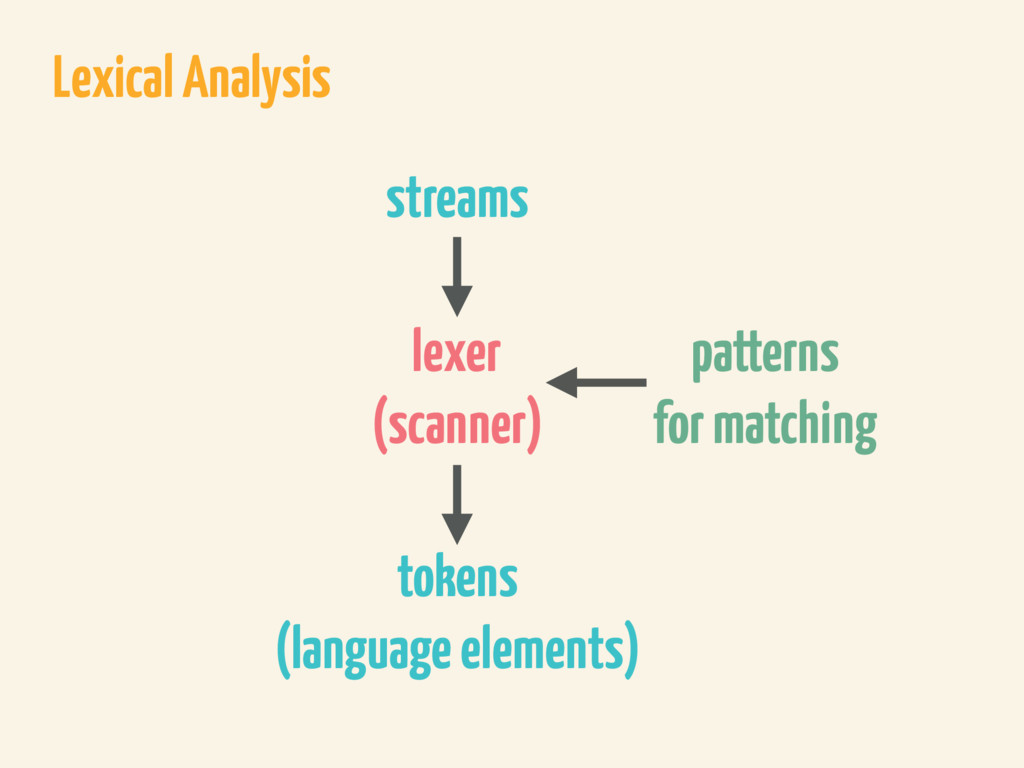 Lexical Analysis lexer (scanner) tokens (langua...
