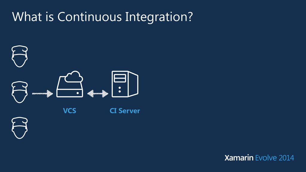 What is Continuous Integration? VCS CI Server