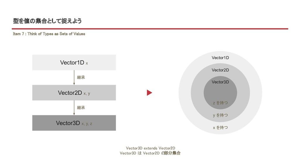 型を値の集合として捉えよう Vector3D extends Vector2D  Vecto...